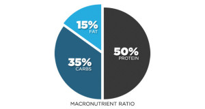 Macronutrients – Understanding the Role of Foods in the Body