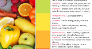 Color Conscious – Eating the Phytonutrient Rainbow for Good Health